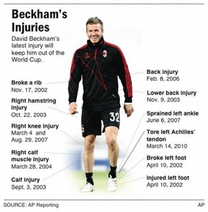 Beckham Injuries