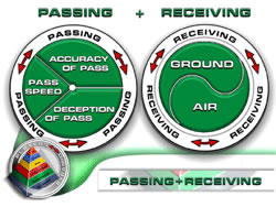 Passing & Receiving