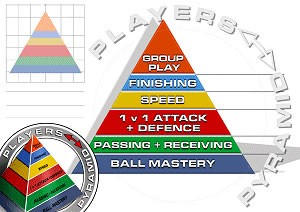 Pyramid of Player Development