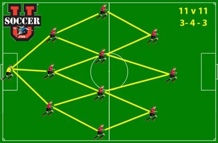 11v11 soccer formation