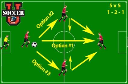 5v5 soccer formation